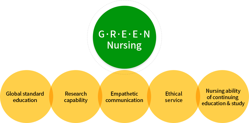 GREEN Nursing Global standard education Research capabillity Empatheilc communication Ethical service Nursing ability of continuing education & study